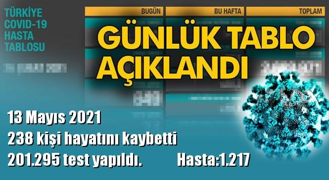 Koronavirüs Günlük Tablo Açıklandı! İşte 13 Mayıs 2021 Tarihinde Açıklanan Türkiye'deki Durum, Son 24 Saatlik Covid-19 Verileri
